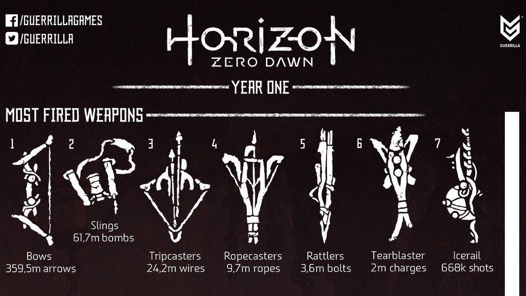 Horizon Zero Dawn: Year 1 in Numbers