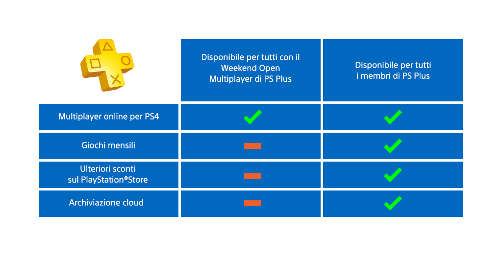PS-Plus-Open-Weekend-Table-infographic_blue_IT